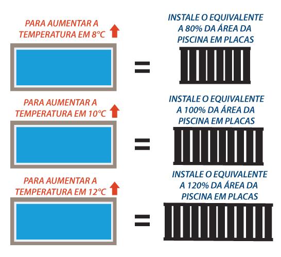 Dimensionamento Solar