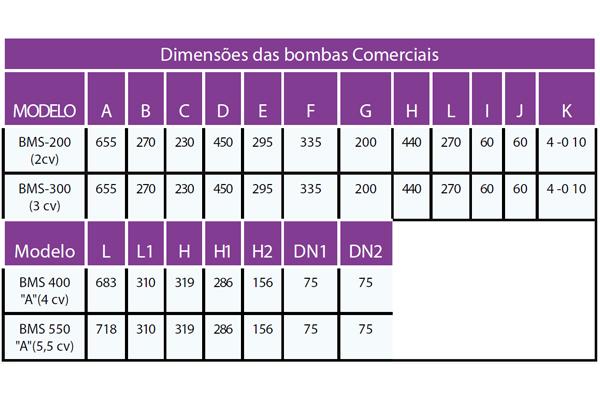Dimensões BMS