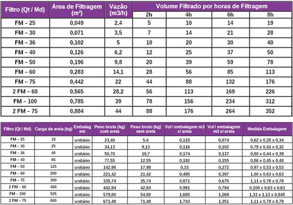 Tabela Filtros e bombas BMC
