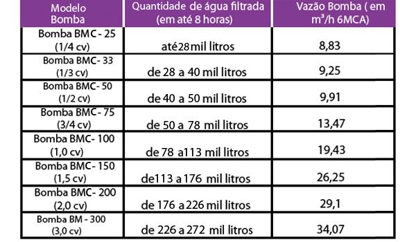 Tabela BMC